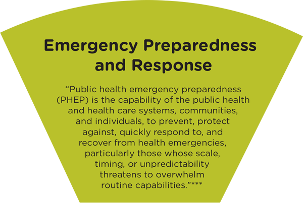 Emergency Preparedness & Response