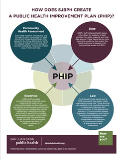 How does SJBPH create a PHIP?