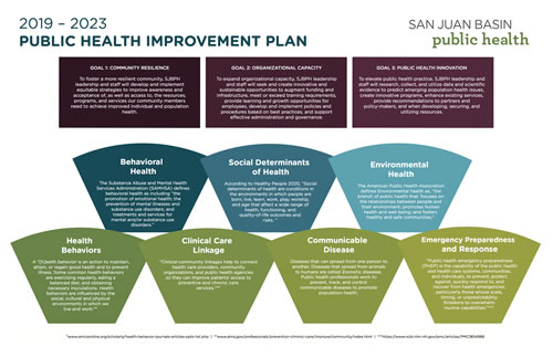 Public Health Improvement Plan